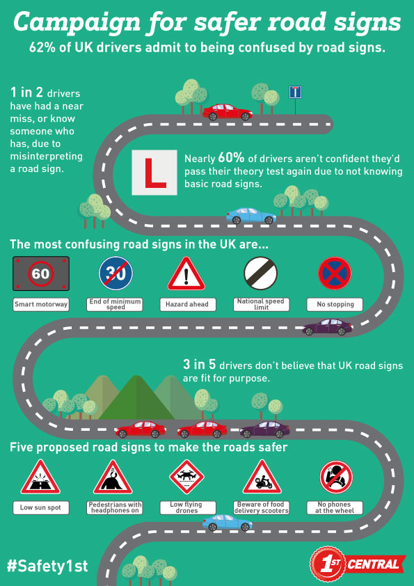 62% of UK drivers admit to being confused by road signs.